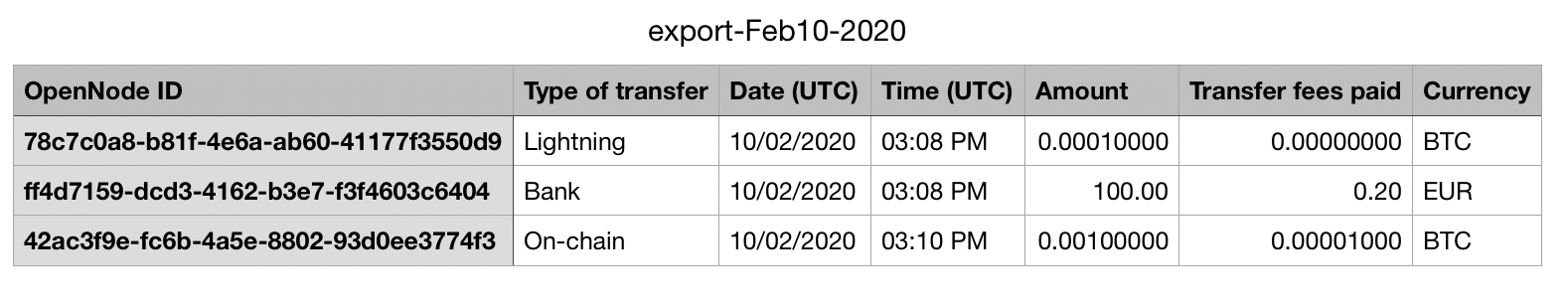 Image of the CSV export from OpenNode